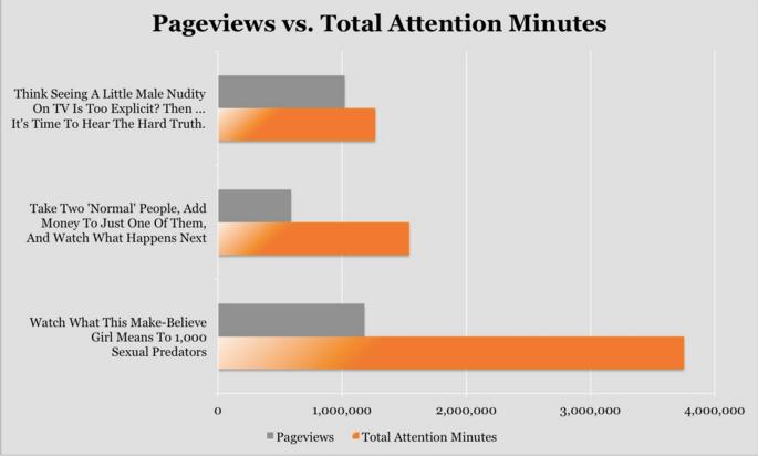 upworthy-content-marketing-metrics