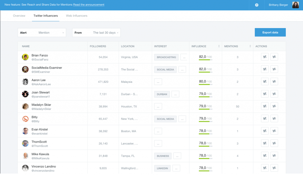 Mention twitter influencers dashboard