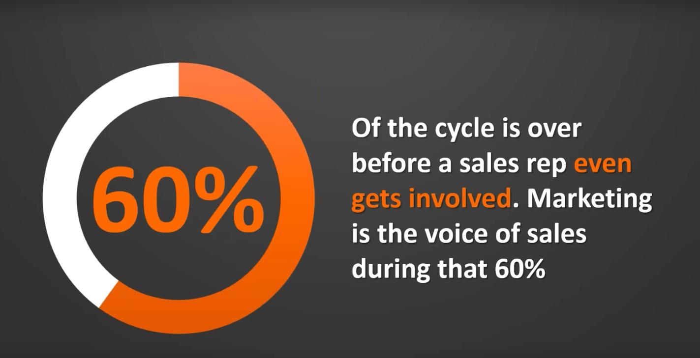 hubspot-smarketing-sales-cycle