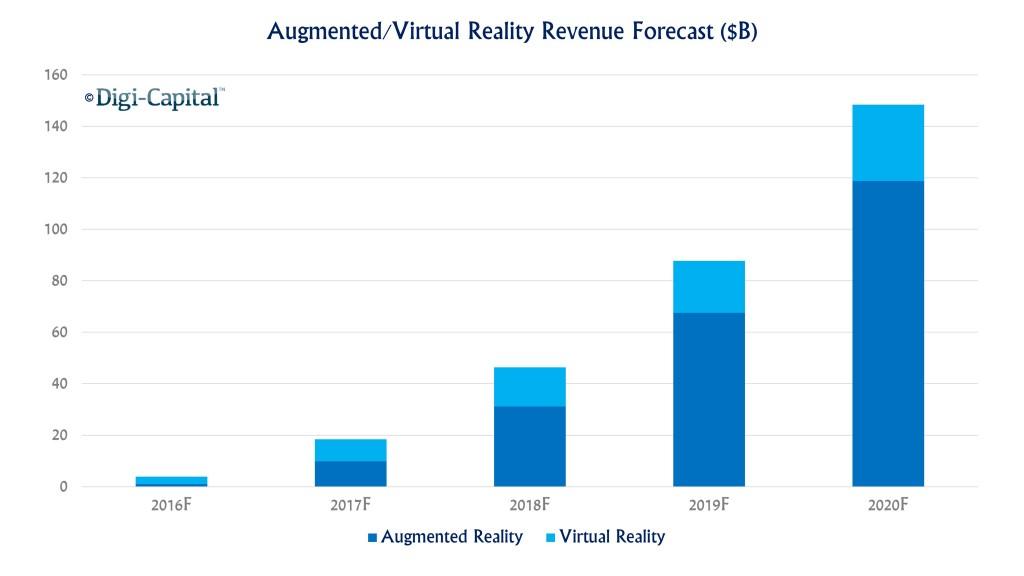 Augmented reality vs virtual reality as forecast by Digi-Capital