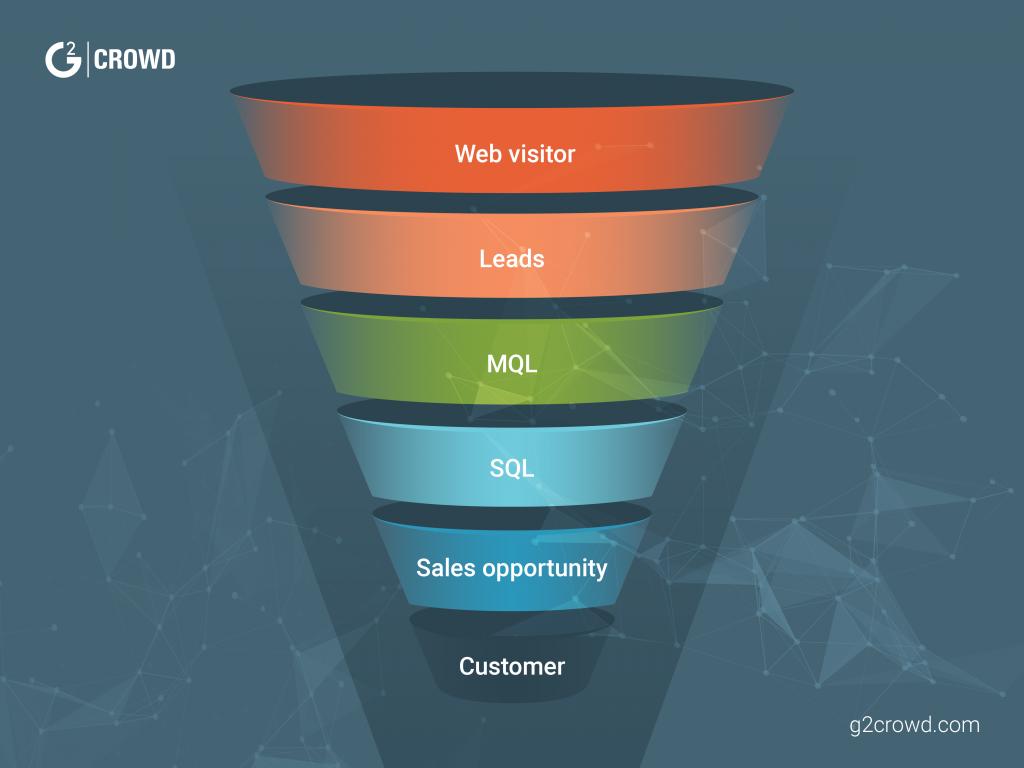 B2B-marketing-sales-funnel