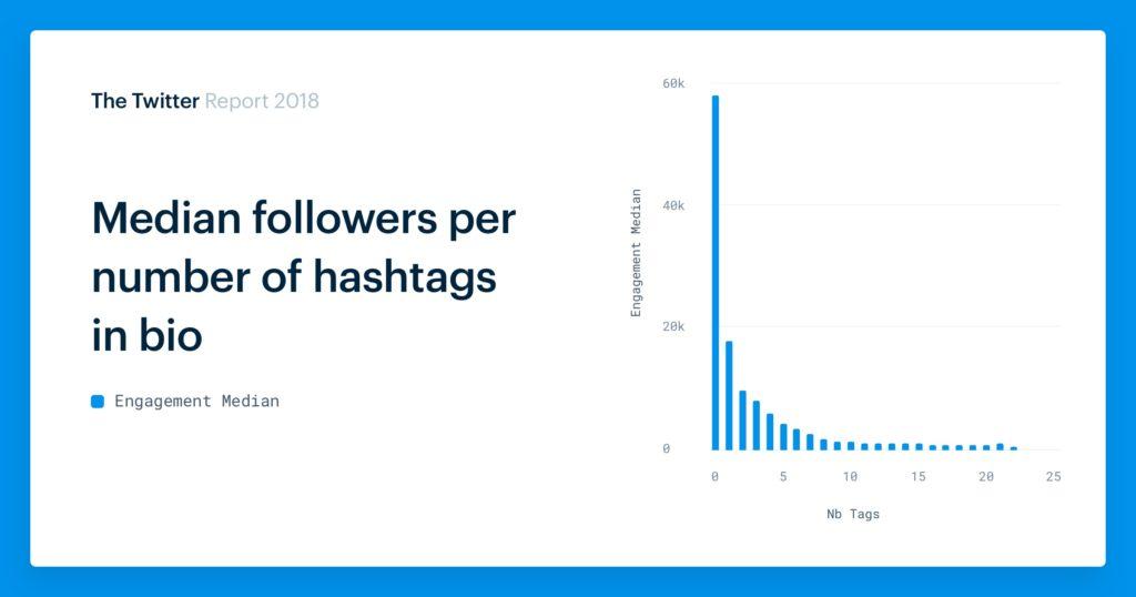 Hashtags in Twitter bios