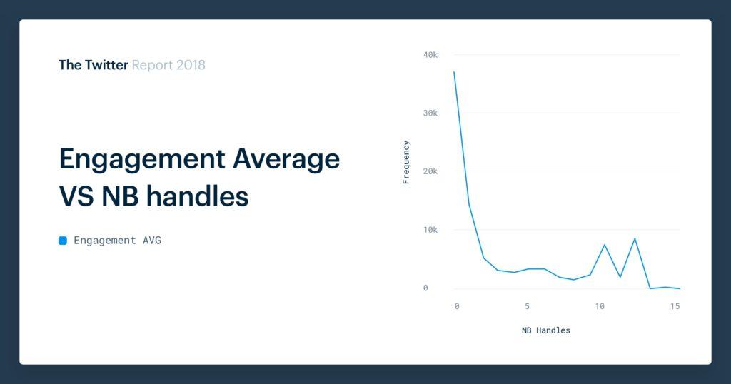 Twitter handle engagement