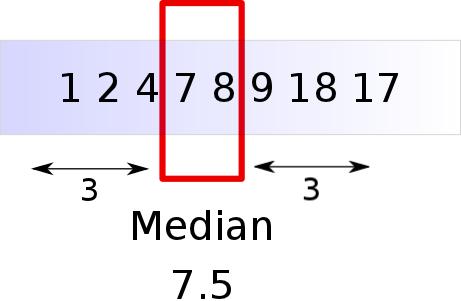 median emoji twitter statistics