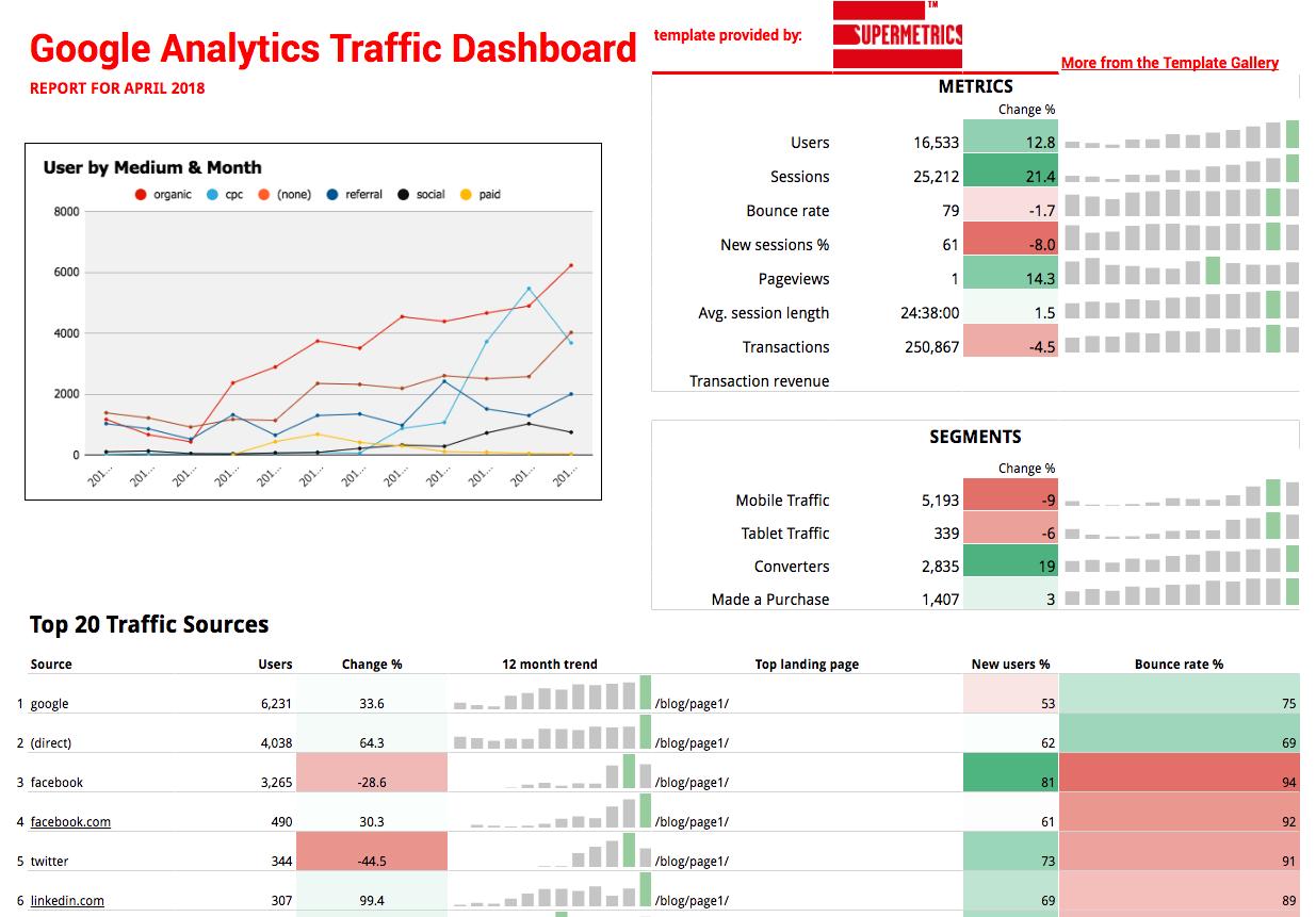 google analytics social selling
