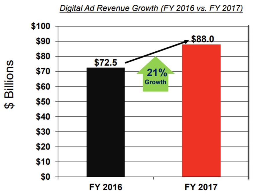 digital-ads-revenue.jpg
