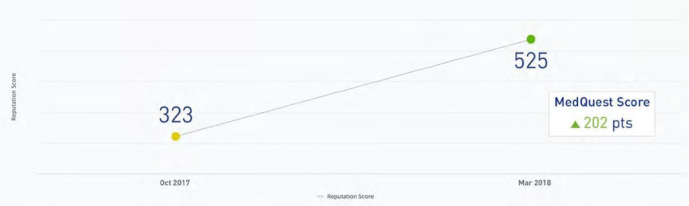 online-reviews-graph.jpg