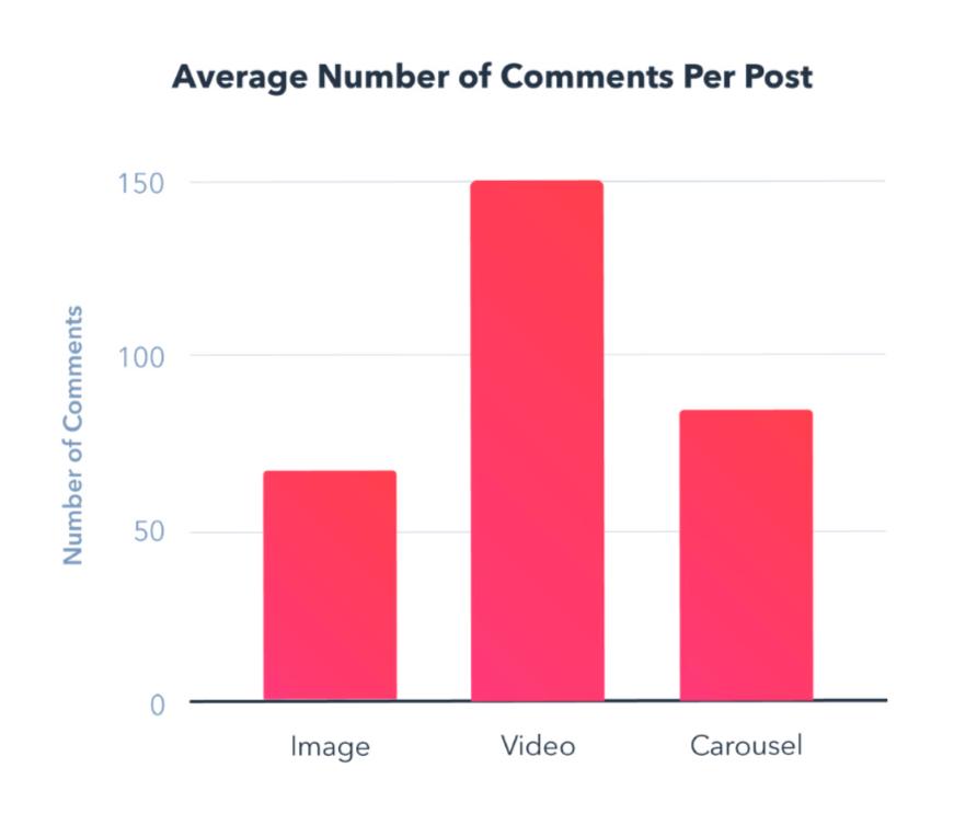 instagram engagement report posts average comments