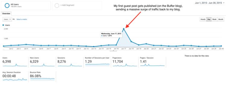 strategies-grow-blog-google-analytics