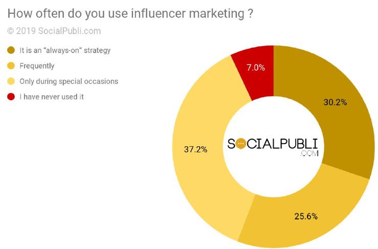 social-media-marketing-2020-social-publi
