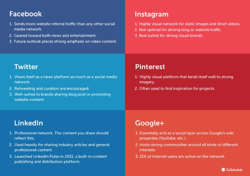 Use-Social-Media-Analytics-Create-Content-2