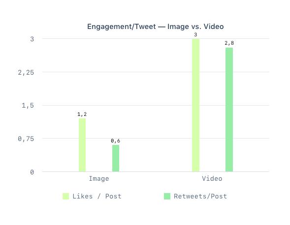 Guide-Twitter-Marketing-engagement-tweet-image-video