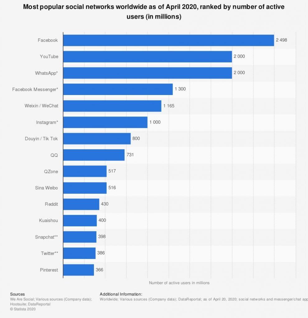 Most popular social networks worldwide