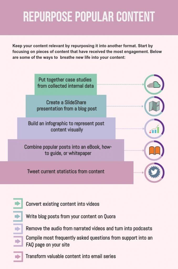 Repurpose popular content infographic